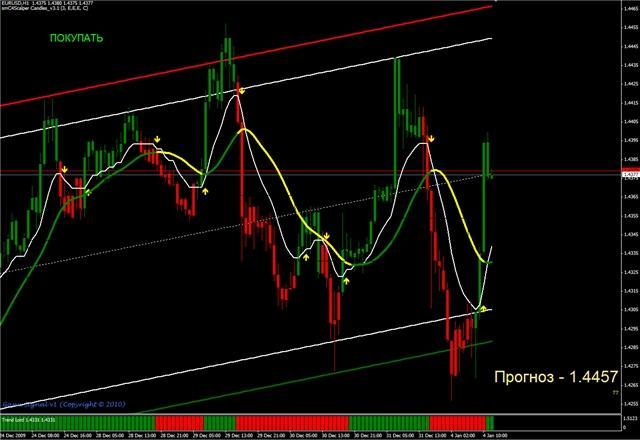 Q indicator forex signale
